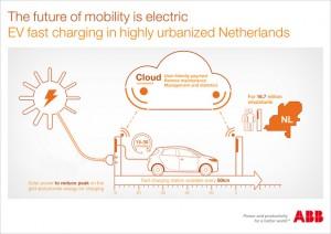ABB_EV_fast_charging